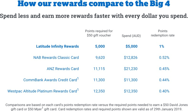 How our rewards compare to the big 4
